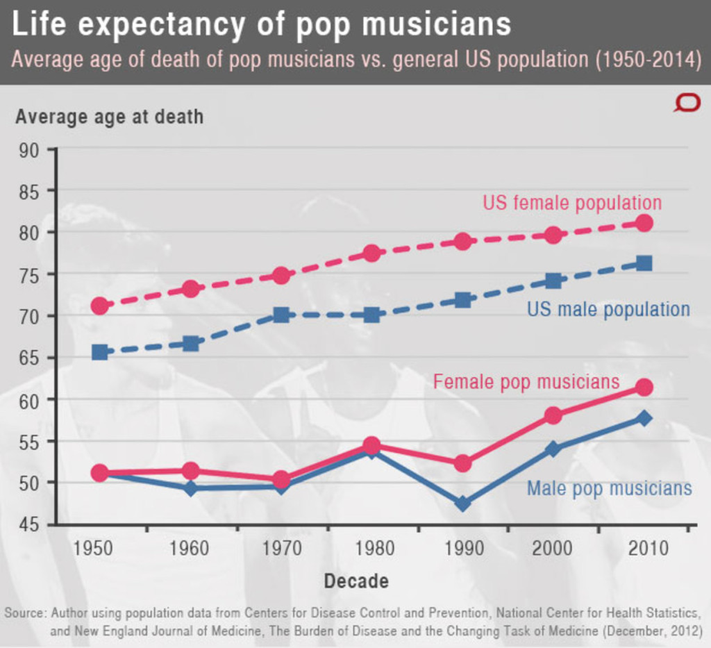 life expectancy US musicians